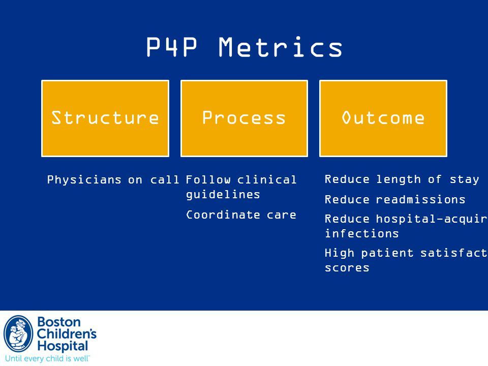 P4P Metrics StructureProcessOutcome Physicians on callFollow clinical guidelines Reduce length of stay Reduce readmissions Reduce hospital-acquired infections High patient satisfaction scores Coordinate care