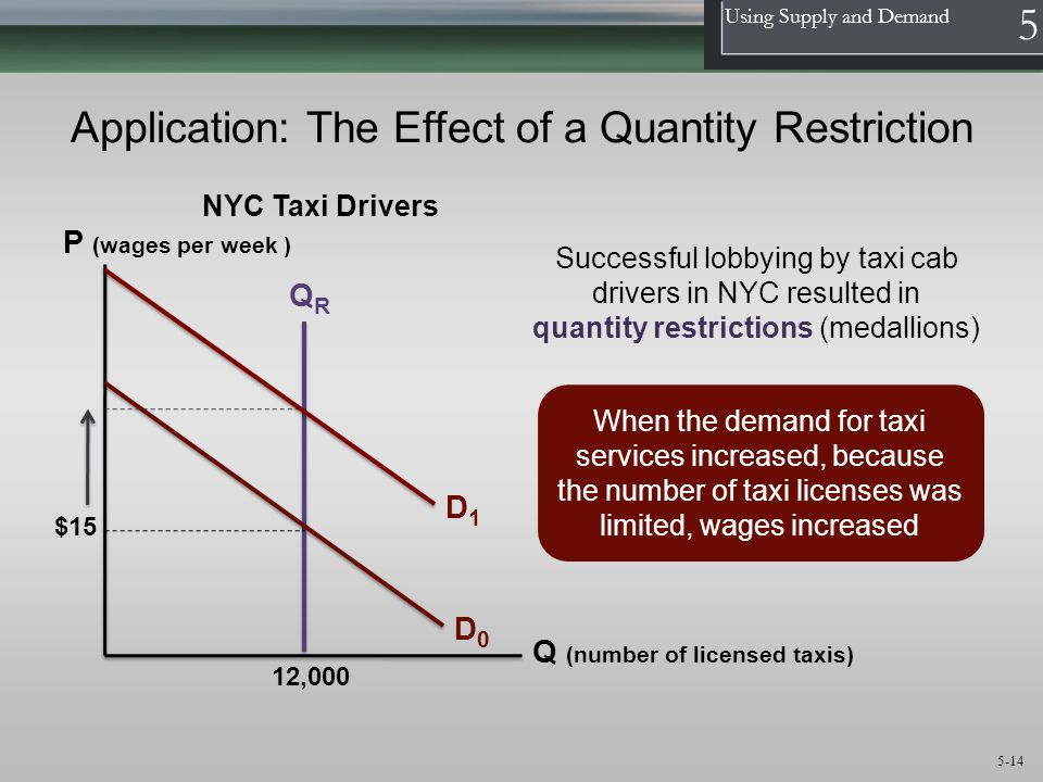 1 Using Supply and Demand 5 5-14 Application: The Effect of a Quantity Restriction QRQR D0D0 12,000 When the demand for taxi services increased, becau