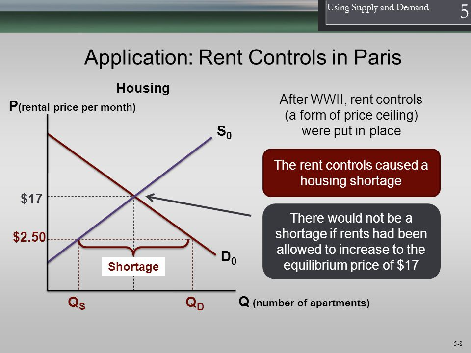 1 Using Supply and Demand 5 5-8 S0S0 D0D0 P (rental price per month) Q (number of apartments) $17 $2.50 QDQD QSQS Shortage Housing The rent controls c
