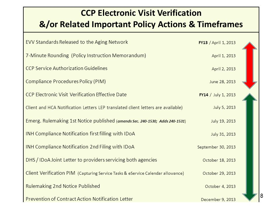 8 CCP Electronic Visit Verification &/or Related Important Policy Actions & Timeframes EVV Standards Released to the Aging Network FY13 / April 1, 201