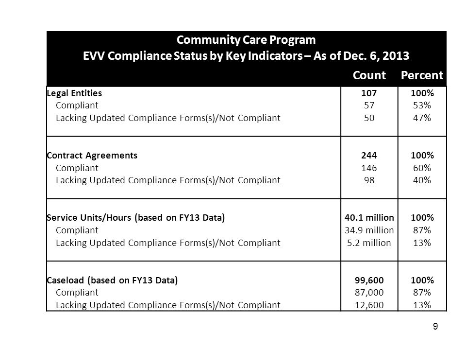9 Community Care Program EVV Compliance Status by Key Indicators – As of Dec.