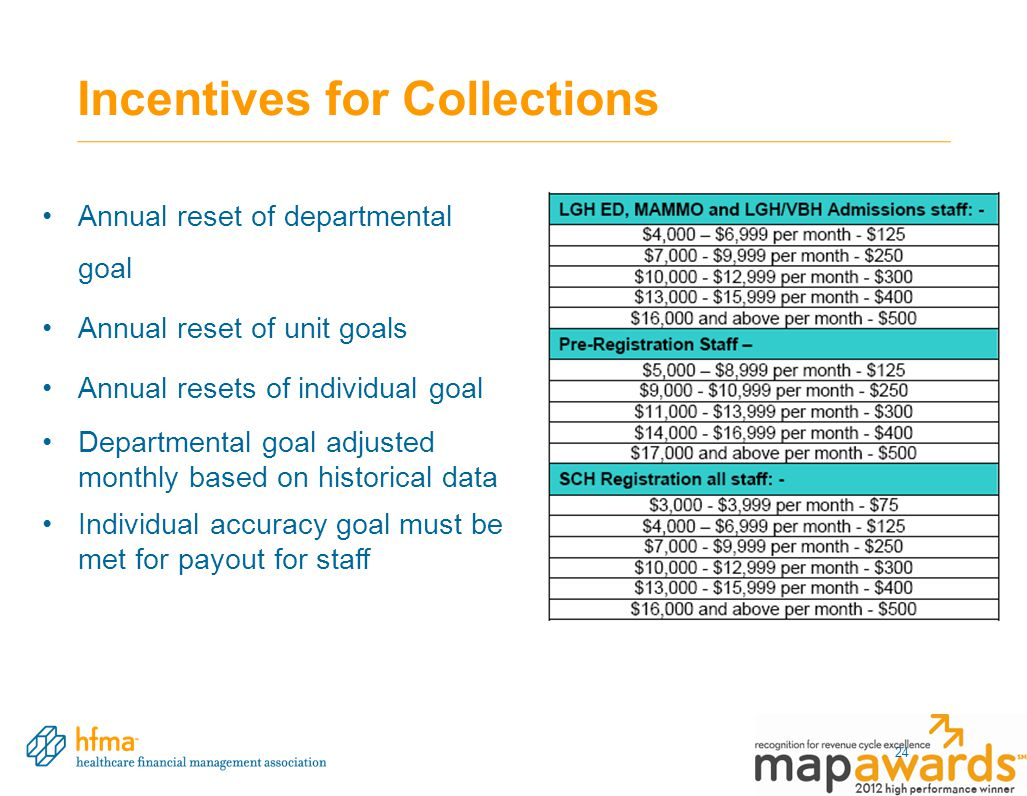 Incentives for Collections Annual reset of departmental goal Annual reset of unit goals Annual resets of individual goal Departmental goal adjusted monthly based on historical data Individual accuracy goal must be met for payout for staff 24