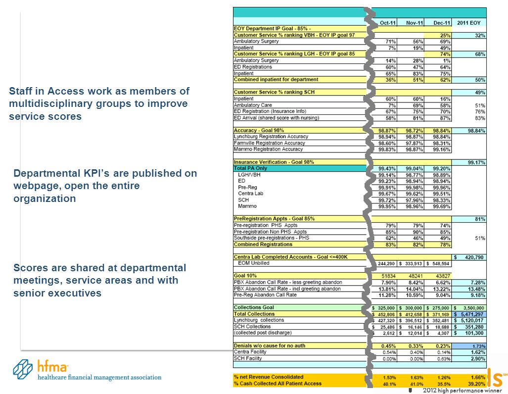 29 Staff in Access work as members of multidisciplinary groups to improve service scores Departmental KPI's are published on webpage, open the entire organization Scores are shared at departmental meetings, service areas and with senior executives
