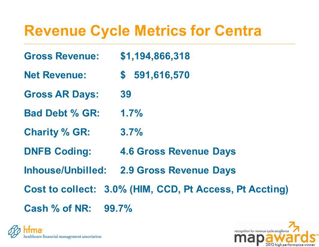 Revenue Cycle Metrics for Centra Gross Revenue: $1,194,866,318 Net Revenue: $ 591,616,570 Gross AR Days:39 Bad Debt % GR:1.7% Charity % GR:3.7% DNFB Coding:4.6 Gross Revenue Days Inhouse/Unbilled:2.9 Gross Revenue Days Cost to collect:3.0% (HIM, CCD, Pt Access, Pt Accting) Cash % of NR:99.7% 5