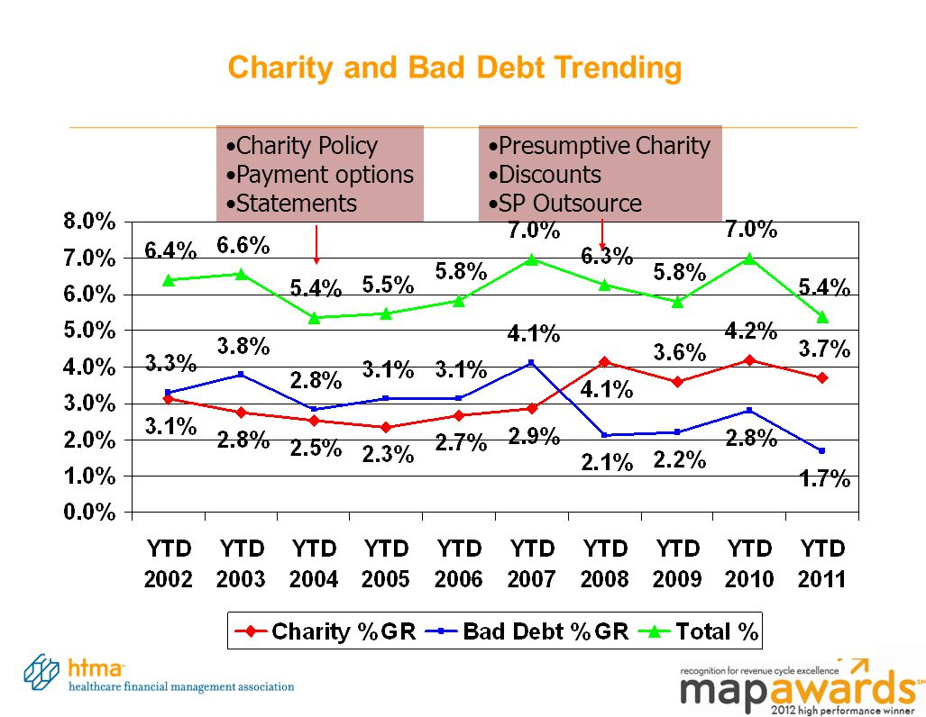 Charity and Bad Debt Trending Charity Policy Payment options Statements Presumptive Charity Discounts SP Outsource