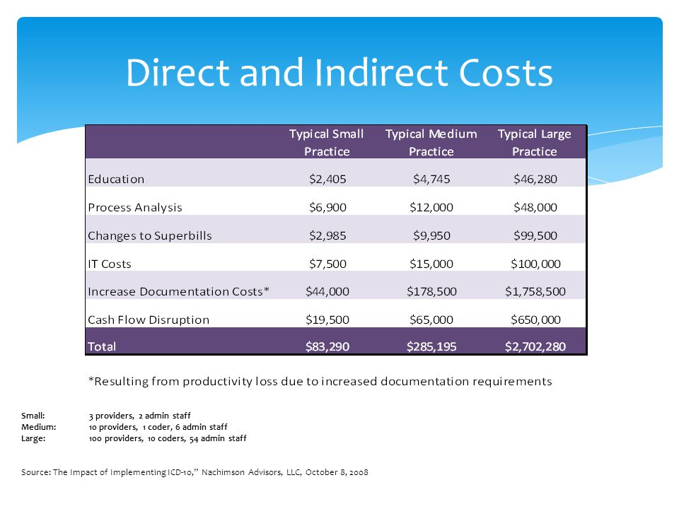 Direct and Indirect Costs Small: 3 providers, 2 admin staff Medium: 10 providers, 1 coder, 6 admin staff Large: 100 providers, 10 coders, 54 admin staff Source: The Impact of Implementing ICD-10, Nachimson Advisors, LLC, October 8, 2008
