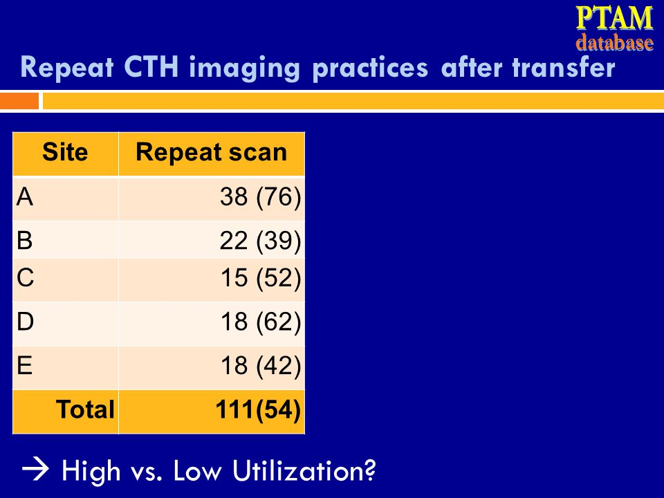 Repeat CTH imaging practices after transfer SiteRepeat scan A38 (76) B22 (39) C15 (52) D18 (62) E18 (42) Total111(54)  High vs. Low Utilization?