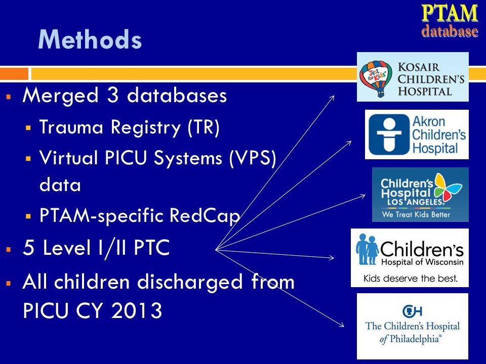 Methods  Merged 3 databases  Trauma Registry (TR)  Virtual PICU Systems (VPS) data  PTAM-specific RedCap  5 Level I/II PTC  All children dischar