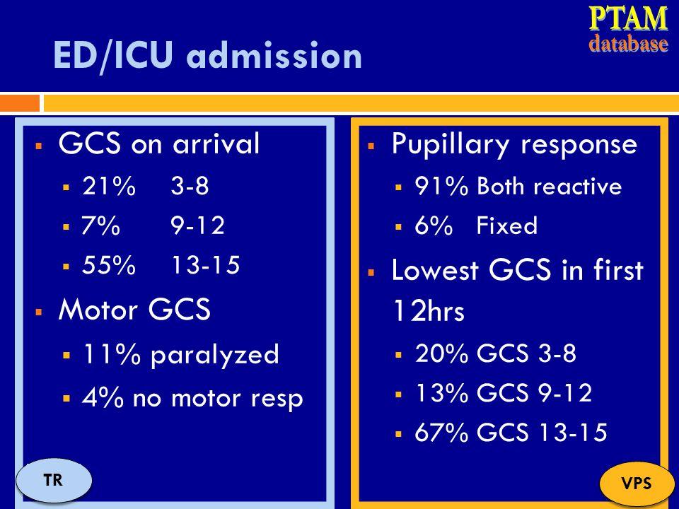 ED/ICU admission  GCS on arrival  21% 3-8  7% 9-12  55% 13-15  Motor GCS  11% paralyzed  4% no motor resp  Pupillary response  91% Both react