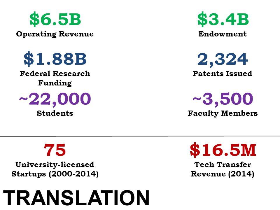 $6.5B Operating Revenue $3.4B Endowment ~22,000 Students $1.88B Federal Research Funding 75 University-licensed Startups (2000-2014) ~3,500 Faculty Me