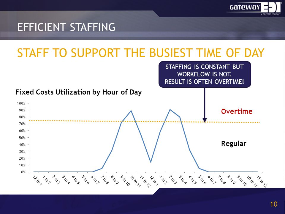 STAFF TO SUPPORT THE BUSIEST TIME OF DAY EFFICIENT STAFFING 10 Overtime Regular STAFFING IS CONSTANT BUT WORKFLOW IS NOT. RESULT IS OFTEN OVERTIME!