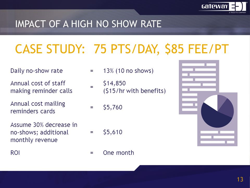 CASE STUDY: 75 PTS/DAY, $85 FEE/PT 13 IMPACT OF A HIGH NO SHOW RATE Daily no-show rate=13% (10 no shows) Annual cost of staff making reminder calls =