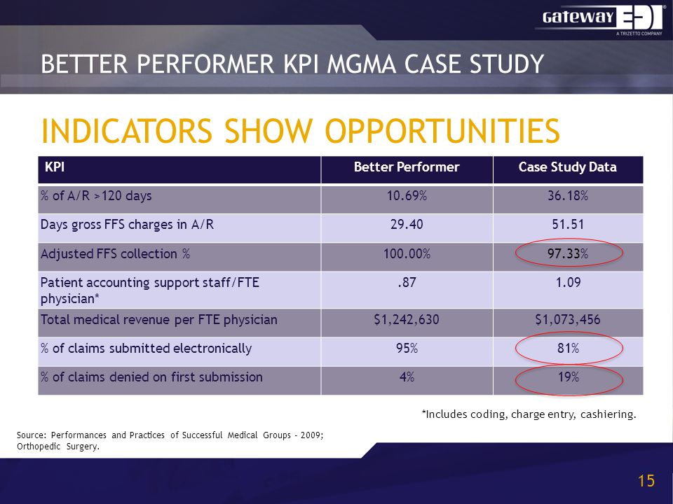 INDICATORS SHOW OPPORTUNITIES BETTER PERFORMER KPI MGMA CASE STUDY 15 KPIBetter PerformerCase Study Data % of A/R >120 days10.69%36.18% Days gross FFS