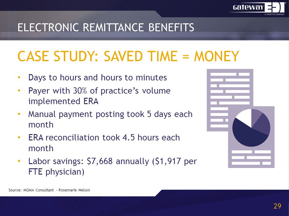 CASE STUDY: SAVED TIME = MONEY Days to hours and hours to minutes Payer with 30% of practice's volume implemented ERA Manual payment posting took 5 da