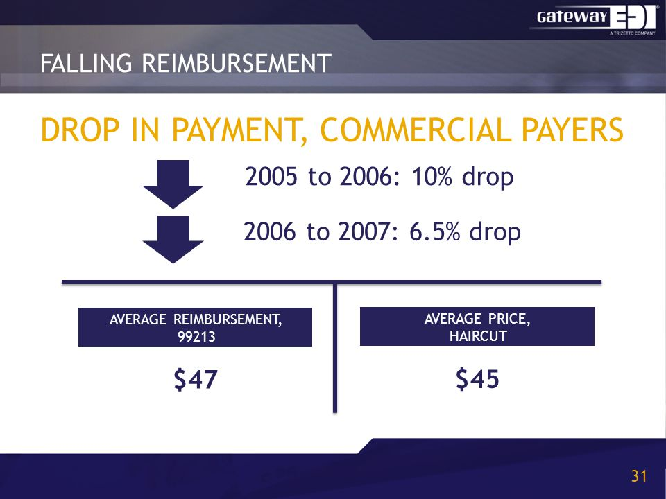 DROP IN PAYMENT, COMMERCIAL PAYERS FALLING REIMBURSEMENT 31 2005 to 2006: 10% drop 2006 to 2007: 6.5% drop $47 AVERAGE REIMBURSEMENT, 99213 $45 AVERAG