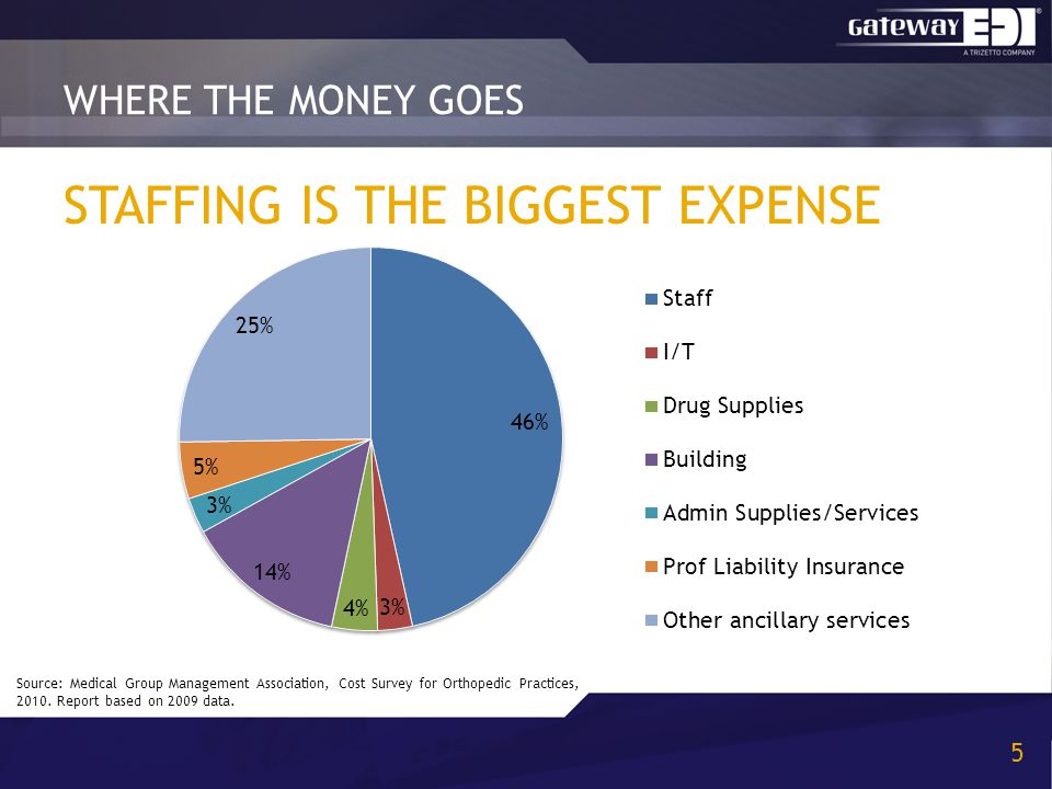 STAFFING IS THE BIGGEST EXPENSE WHERE THE MONEY GOES 5 Source: Medical Group Management Association, Cost Survey for Orthopedic Practices, 2010. Repor