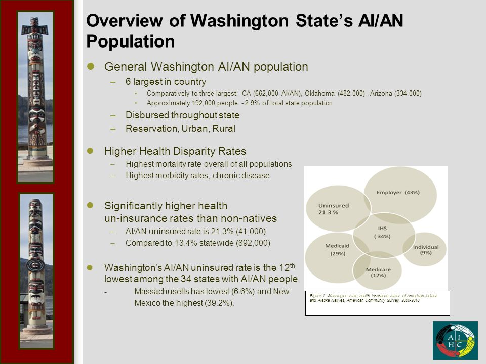 Overview of Washington State's AI/AN Population General Washington AI/AN population –6 largest in country Comparatively to three largest: CA (662,000 AI/AN), Oklahoma (482,000), Arizona (334,000) Approximately 192,000 people - 2.9% of total state population –Disbursed throughout state –Reservation, Urban, Rural Higher Health Disparity Rates –Highest mortality rate overall of all populations –Highest morbidity rates, chronic disease Significantly higher health un-insurance rates than non-natives –AI/AN uninsured rate is 21.3% (41,000) –Compared to 13.4% statewide (892,000) Washington's AI/AN uninsured rate is the 12 th lowest among the 34 states with AI/AN people -Massachusetts has lowest (6.6%) and New Mexico the highest (39.2%).