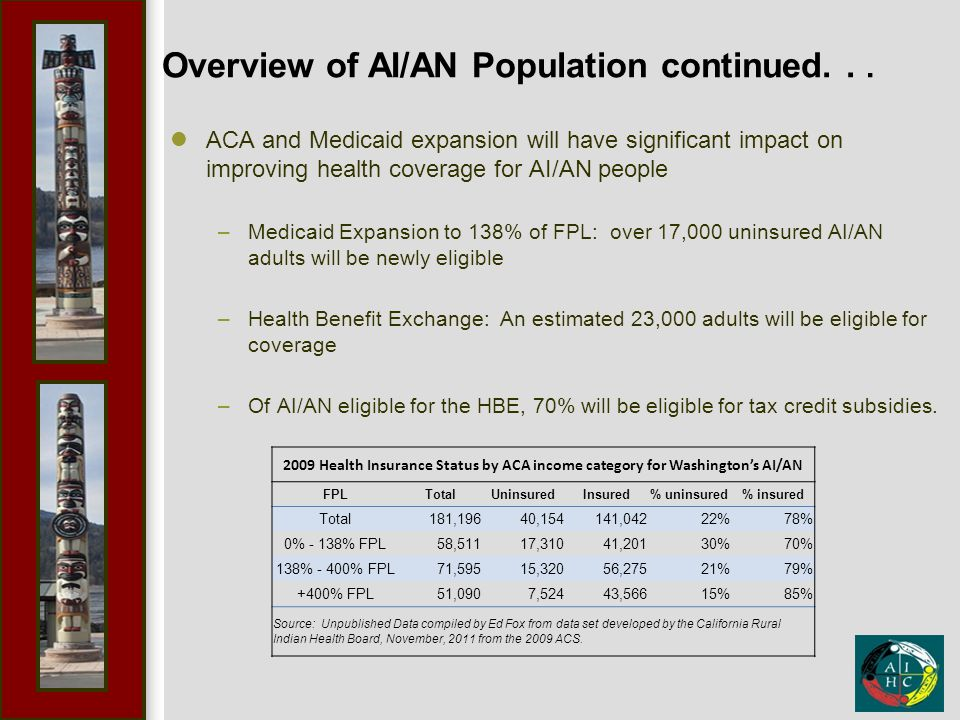 Overview of AI/AN Population continued... ACA and Medicaid expansion will have significant impact on improving health coverage for AI/AN people –Medic