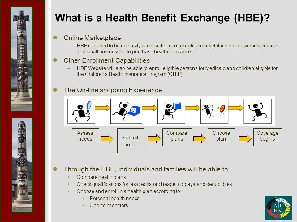 What is a Health Benefit Exchange (HBE)? Online Marketplace –HBE intended to be an easily accessible, central online marketplace for individuals, fami
