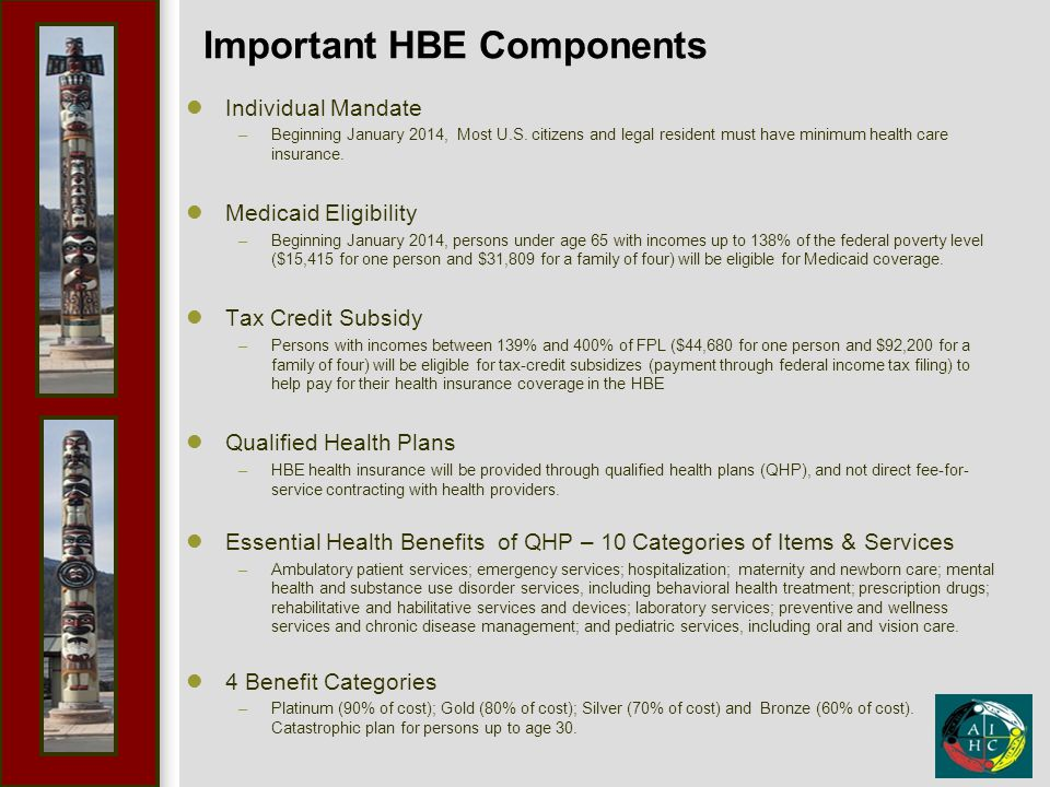 Important HBE Components Individual Mandate –Beginning January 2014, Most U.S.