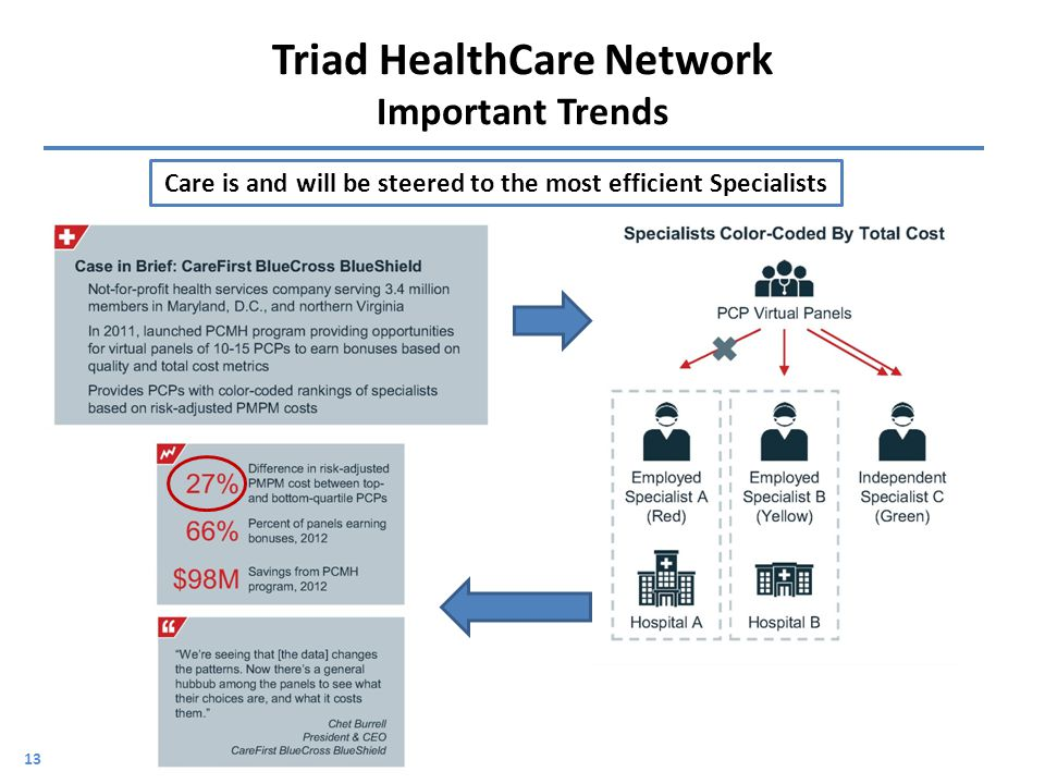 Triad HealthCare Network Important Trends 13 Care is and will be steered to the most efficient Specialists
