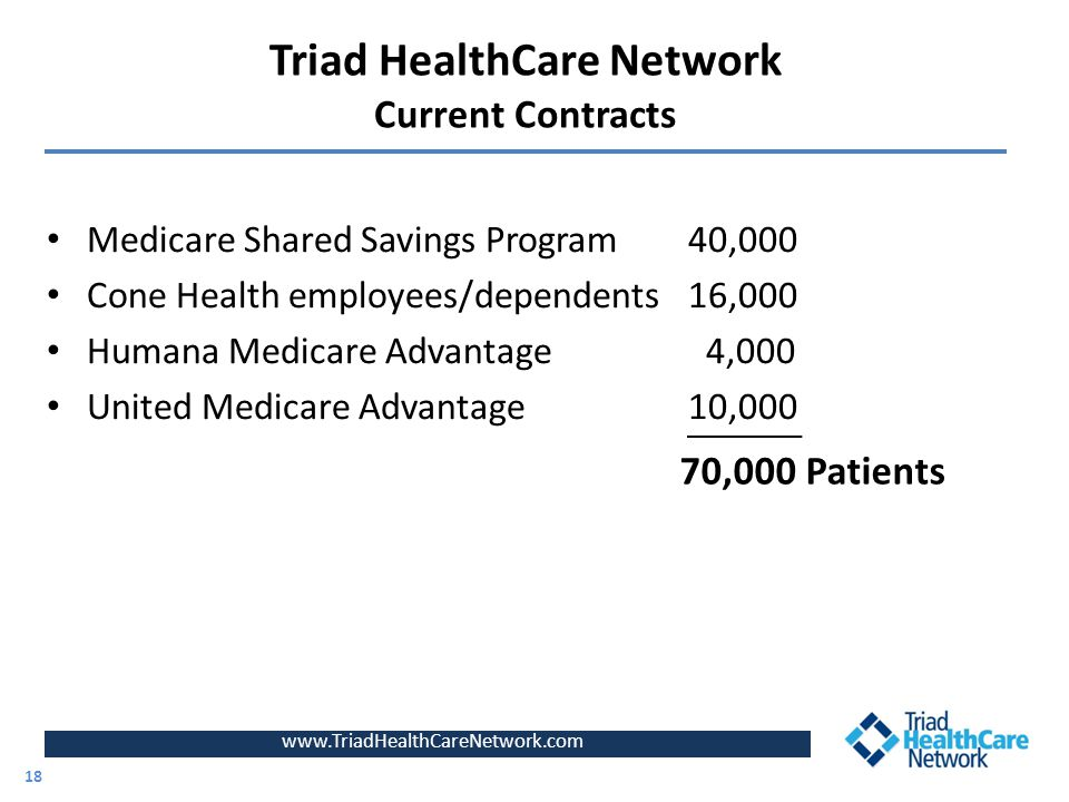 Triad HealthCare Network Current Contracts Medicare Shared Savings Program 40,000 Cone Health employees/dependents 16,000 Humana Medicare Advantage 4,