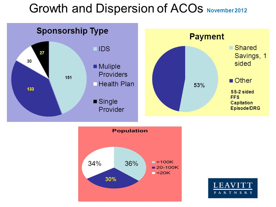 Growth and Dispersion of ACOs November 2012 30 SS-2 sided FFS Capitation Episode/DRG 36%34% 30%