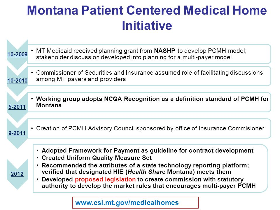 Montana Patient Centered Medical Home Initiative 10-2009 MT Medicaid received planning grant from NASHP to develop PCMH model; stakeholder discussion developed into planning for a multi-payer model 10-2010 Commissioner of Securities and Insurance assumed role of facilitating discussions among MT payers and providers 5-2011 Working group adopts NCQA Recognition as a definition standard of PCMH for Montana 9-2011 Creation of PCMH Advisory Council sponsored by office of Insurance Commisioner 2012 Adopted Framework for Payment as guideline for contract development Created Uniform Quality Measure Set Recommended the attributes of a state technology reporting platform; verified that designated HIE (Health Share Montana) meets them Developed proposed legislation to create commission with statutory authority to develop the market rules that encourages multi-payer PCMH www.csi.mt.gov/medicalhomes