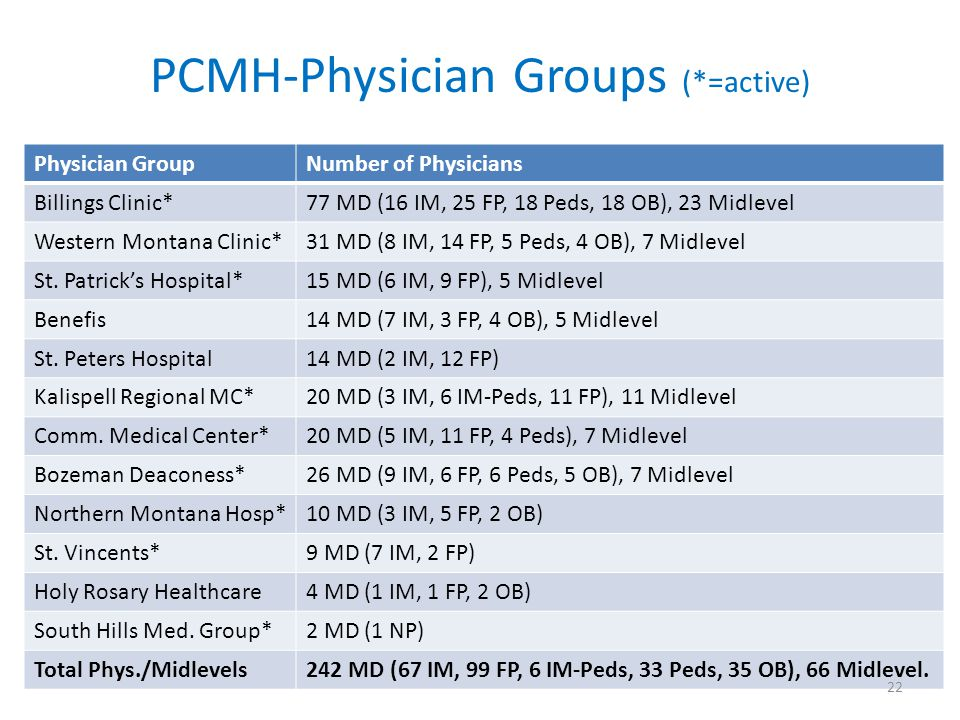 PCMH-Physician Groups (*=active) Physician GroupNumber of Physicians Billings Clinic*77 MD (16 IM, 25 FP, 18 Peds, 18 OB), 23 Midlevel Western Montana Clinic*31 MD (8 IM, 14 FP, 5 Peds, 4 OB), 7 Midlevel St.