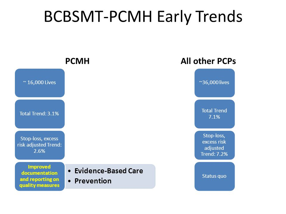 BCBSMT-PCMH Early Trends PCMH ~ 16,000 LivesTotal Trend: 3.1% Stop-loss, excess risk adjusted Trend: 2.6% Evidence-Based Care Prevention Improved documentation and reporting on quality measures All other PCPs ~36,000 lives Total Trend 7.1% Stop-loss, excess risk adjusted Trend: 7.2% Status quo