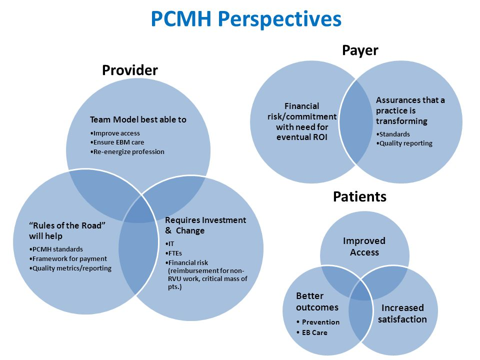 PCMH Perspectives Provider Team Model best able to Improve access Ensure EBM care Re-energize profession Requires Investment & Change IT FTEs Financial risk (reimbursement for non-RVU work, critical mass of pts.) Rules of the Road will help PCMH standards Framework for payment Quality metrics/reporting Payer Financial risk/commitmen t with need for eventual ROI Assurances that a practice is transforming Standards Quality reporting Improved Access Increased satisfaction Better outcomes Prevention EB Care Patients