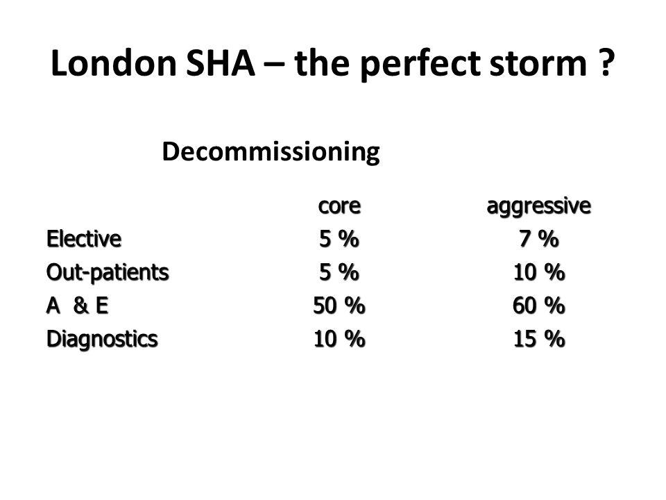 London SHA – the perfect storm .