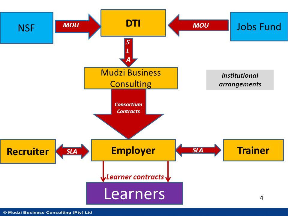 Consortium Model Employer Accredited Trainer Recruiter Learner 5