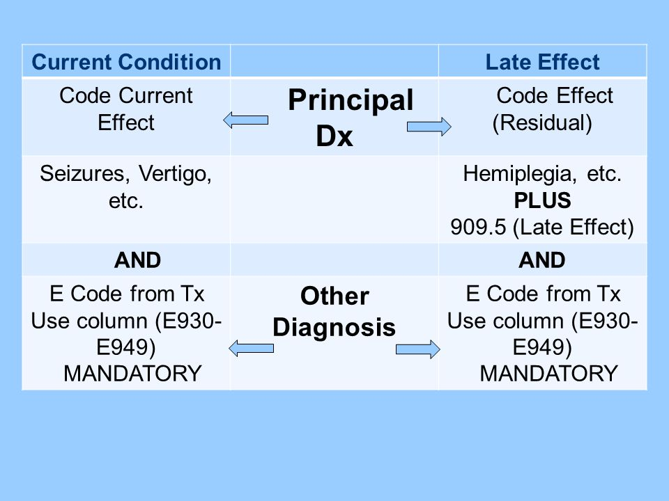 Current ConditionLate Effect Code Current Effect Principal Dx Code Effect (Residual) Seizures, Vertigo, etc. Hemiplegia, etc. PLUS 909.5 (Late Effect)