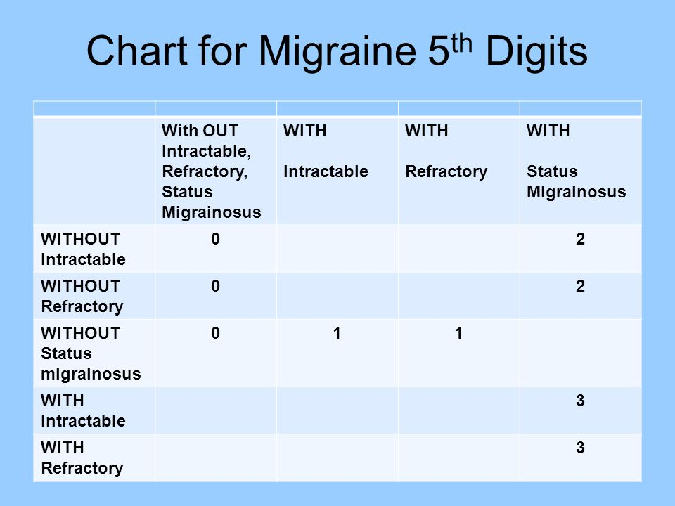 Chart for Migraine 5 th Digits With OUT Intractable, Refractory, Status Migrainosus WITH Intractable WITH Refractory WITH Status Migrainosus WITHOUT I