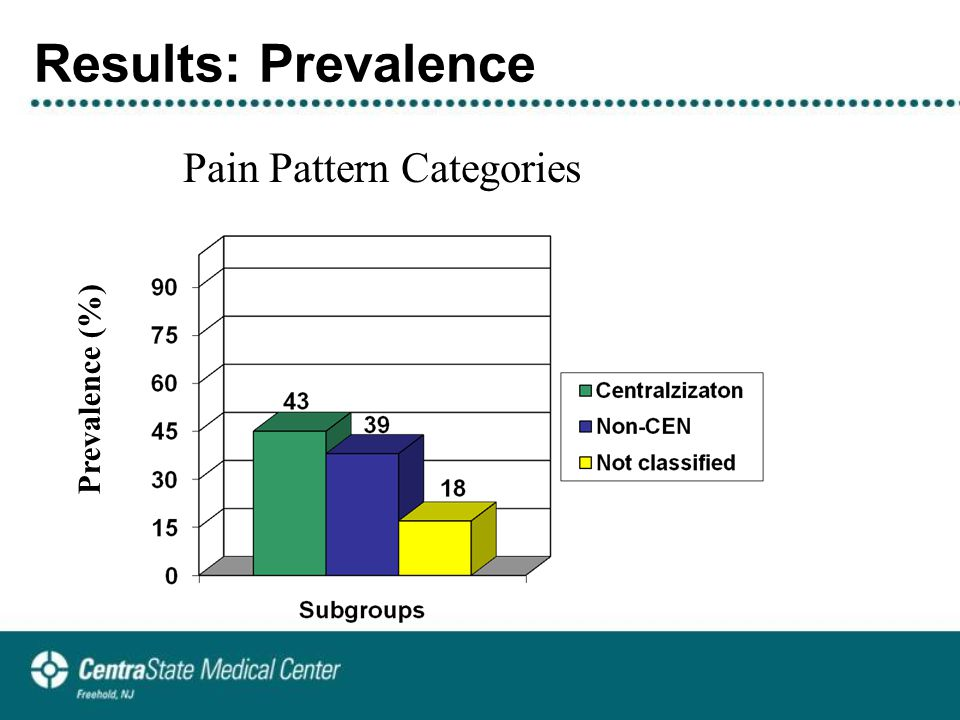 Results: Prevalence Pain Pattern Categories Prevalence (%)
