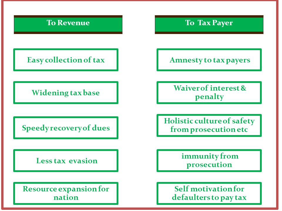 To Revenue To Tax Payer Easy collection of tax Widening tax base Speedy recovery of dues Less tax evasion Resource expansion for nation Amnesty to tax payers Waiver of interest & penalty Holistic culture of safety from prosecution etc immunity from prosecution Self motivation for defaulters to pay tax