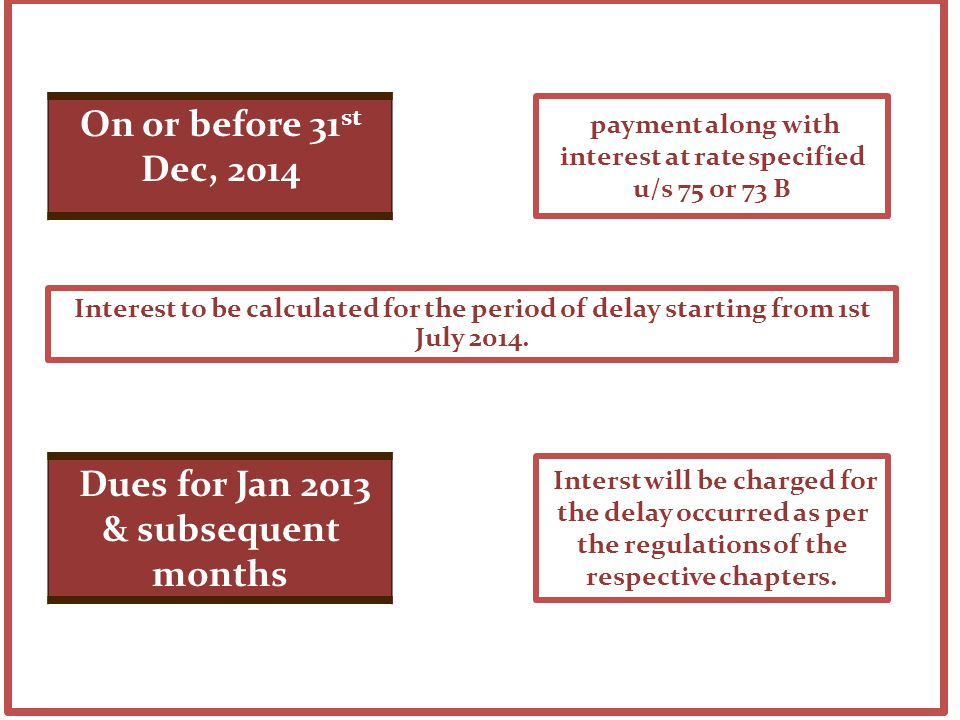 payment along with interest at rate specified u/s 75 or 73 B On or before 31 st Dec, 2014 Interst will be charged for the delay occurred as per the regulations of the respective chapters.
