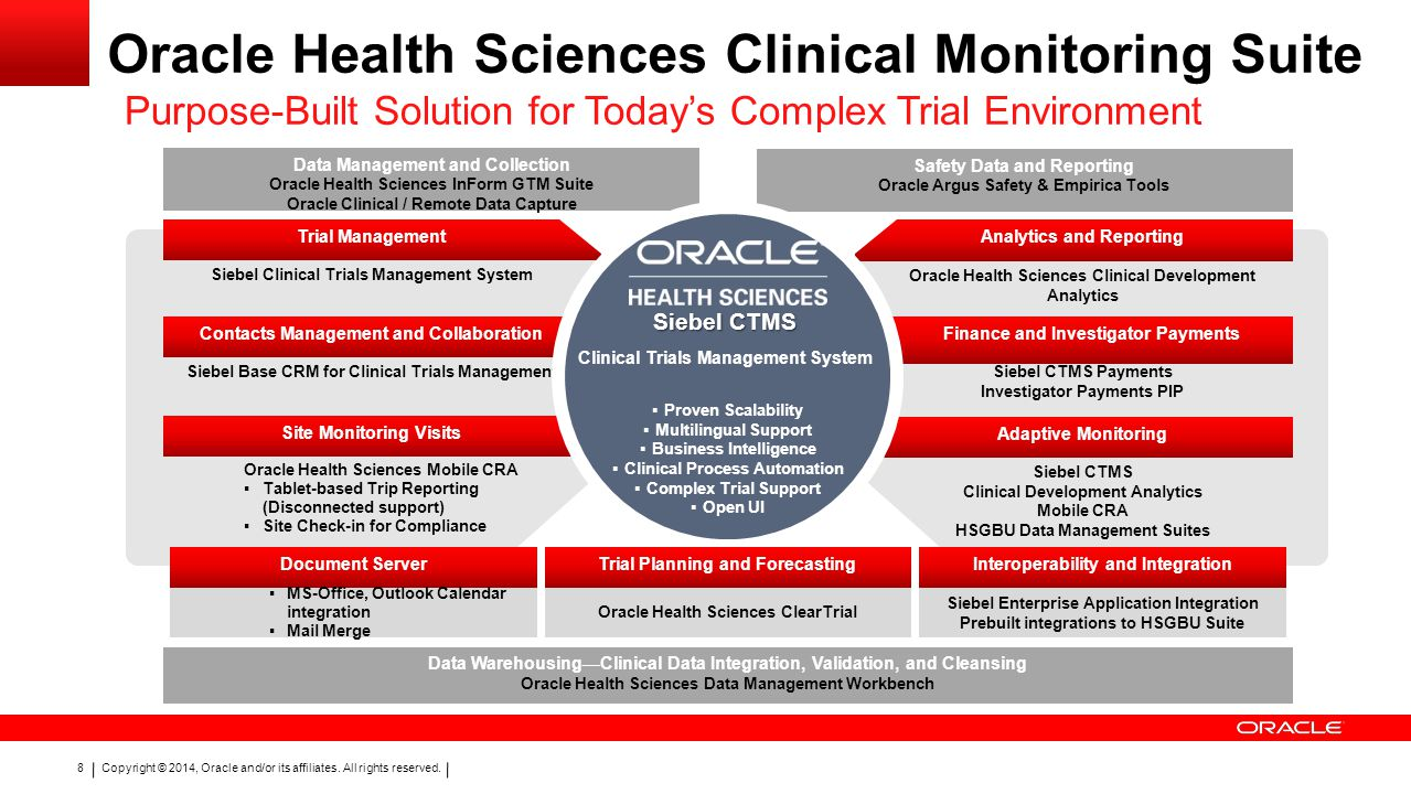 Copyright © 2014, Oracle and/or its affiliates. All rights reserved. 8 Oracle Health Sciences Clinical Monitoring Suite Purpose-Built Solution for Tod
