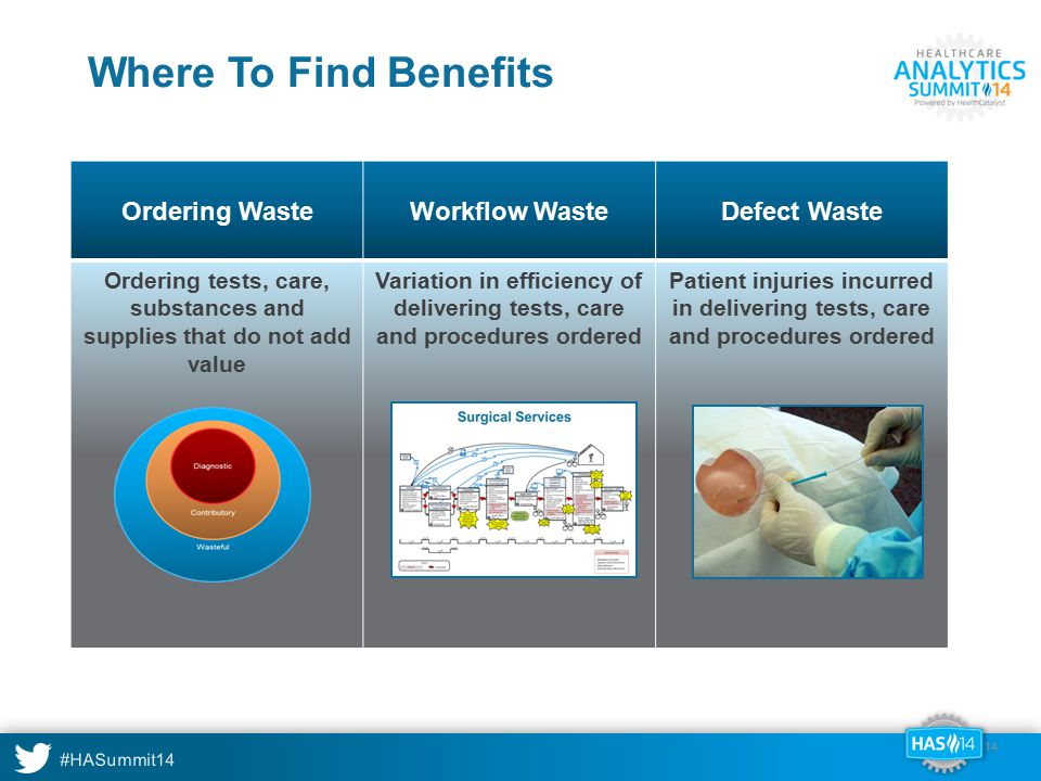 #HASummit14 Ordering WasteWorkflow WasteDefect Waste Ordering tests, care, substances and supplies that do not add value Variation in efficiency of de