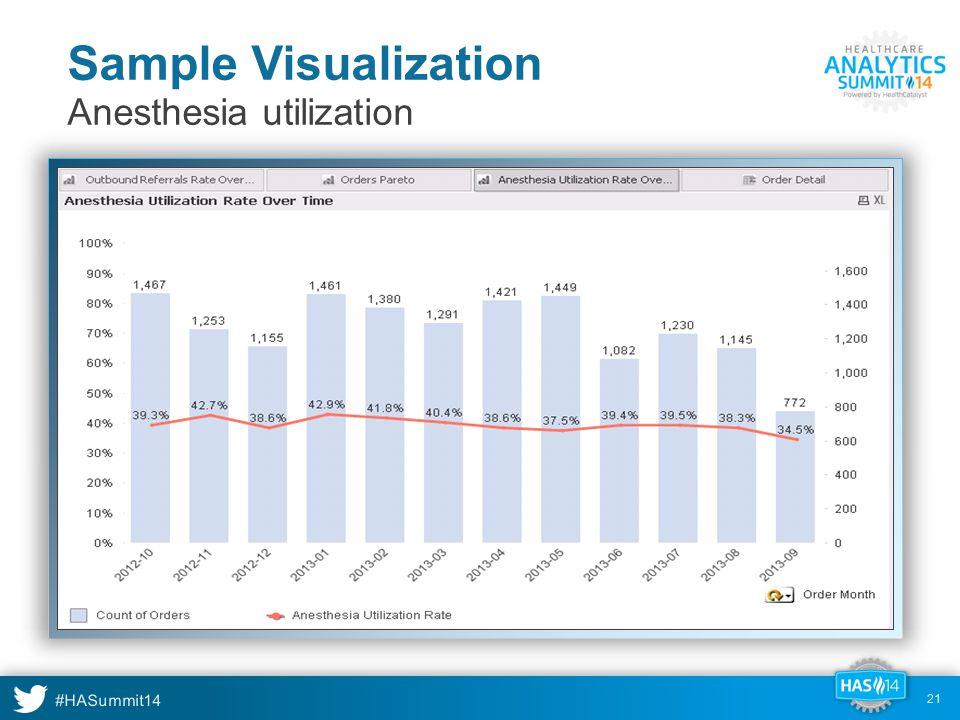 #HASummit14 Sample Visualization 21 Anesthesia utilization