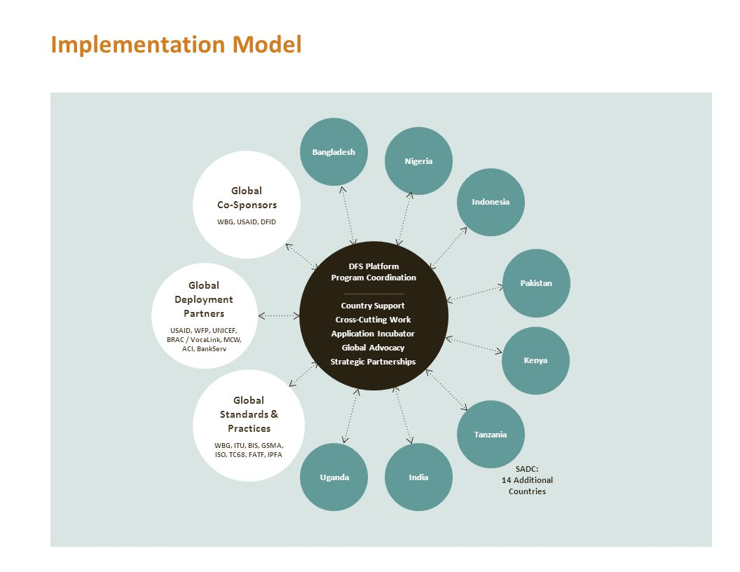 Implementation Model Indonesia Tanzania UgandaIndia Nigeria Kenya Global Co-Sponsors WBG, USAID, DFID Global Deployment Partners USAID, WFP, UNICEF, B