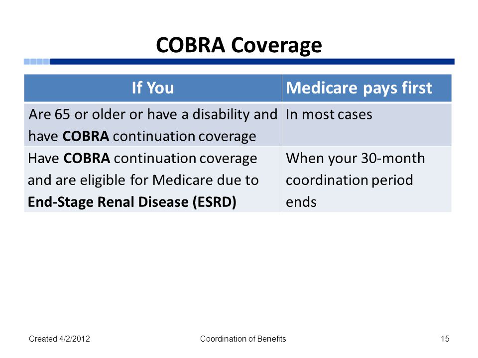 COBRA Coverage Created 4/2/2012Coordination of Benefits15 If YouMedicare pays first Are 65 or older or have a disability and have COBRA continuation coverage In most cases Have COBRA continuation coverage and are eligible for Medicare due to End-Stage Renal Disease (ESRD) When your 30-month coordination period ends
