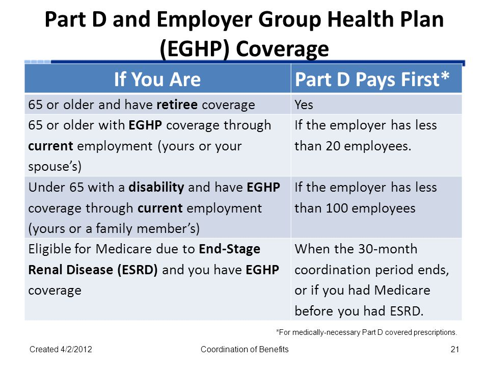 Part D and Employer Group Health Plan (EGHP) Coverage If You ArePart D Pays First* 65 or older and have retiree coverageYes 65 or older with EGHP coverage through current employment (yours or your spouse's) If the employer has less than 20 employees.