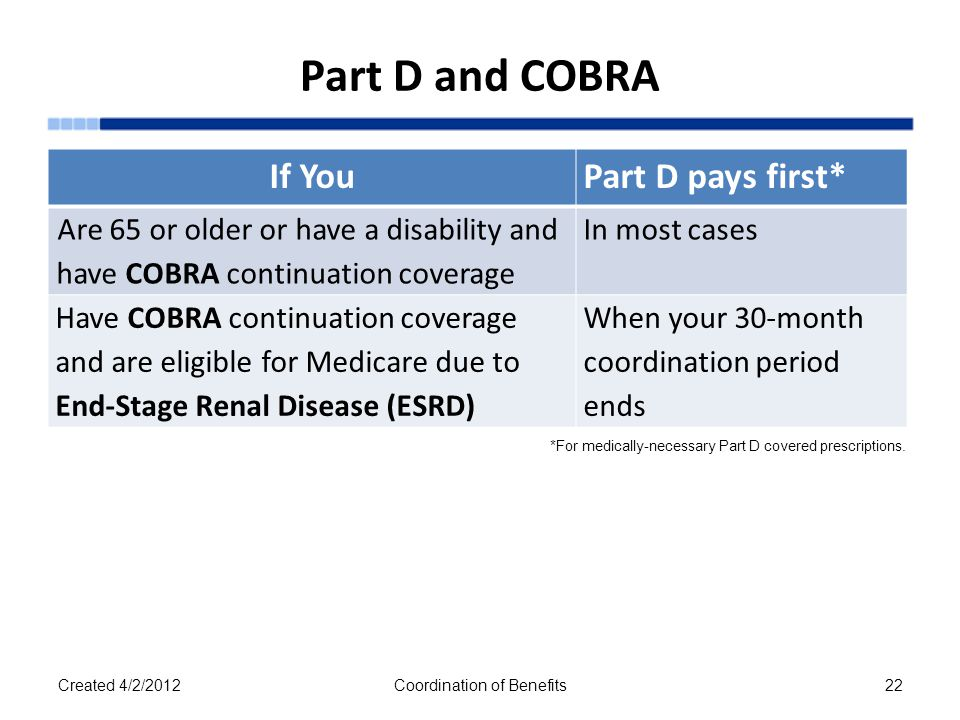 Part D and COBRA If YouPart D pays first* Are 65 or older or have a disability and have COBRA continuation coverage In most cases Have COBRA continuation coverage and are eligible for Medicare due to End-Stage Renal Disease (ESRD) When your 30-month coordination period ends Created 4/2/2012Coordination of Benefits22 *For medically-necessary Part D covered prescriptions.