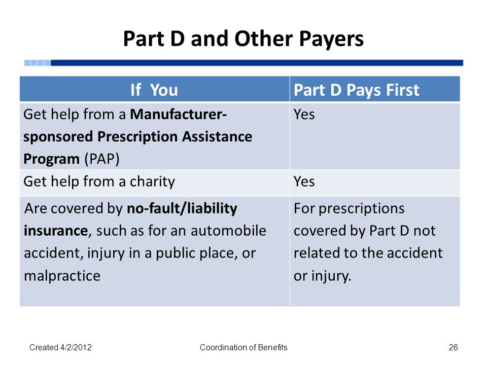 Part D and Other Payers If YouPart D Pays First Get help from a Manufacturer- sponsored Prescription Assistance Program (PAP) Yes Get help from a charityYes Are covered by no-fault/liability insurance, such as for an automobile accident, injury in a public place, or malpractice For prescriptions covered by Part D not related to the accident or injury.