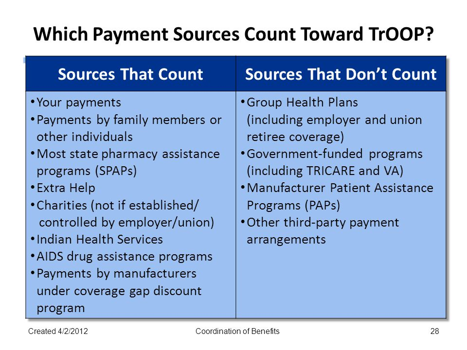 Which Payment Sources Count Toward TrOOP? Created 4/2/2012Coordination of Benefits28