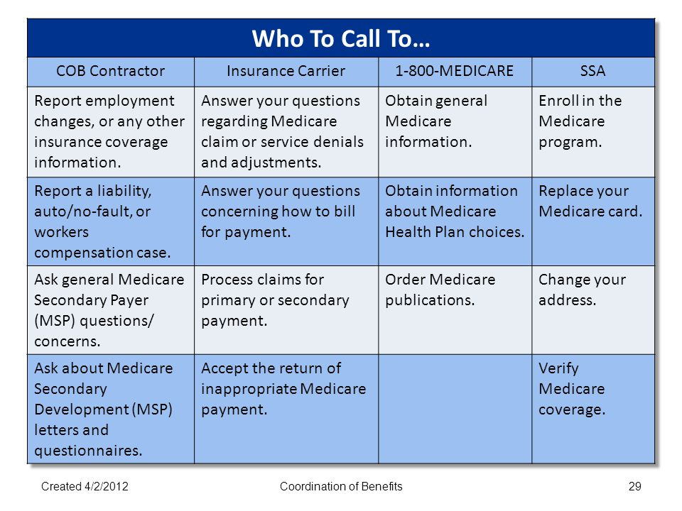 Who To Contact Created 4/2/2012Coordination of Benefits29