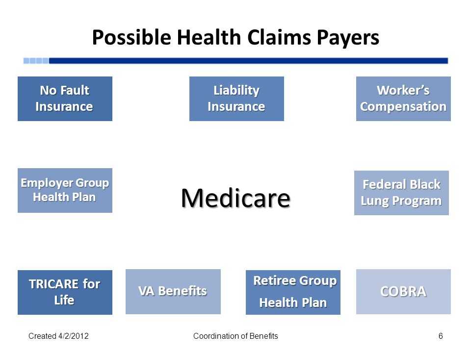 Possible Health Claims PayersMedicare No Fault Insurance Liability Insurance Worker's Compensation Federal Black Lung Program COBRA VA Benefits Employ