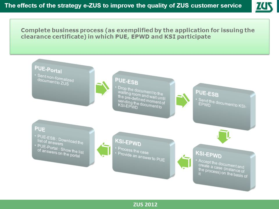 Complete business process (as exemplified by the application for issuing the clearance certificate) in which PUE, EPWD and KSI participate ZUS 2012 Th